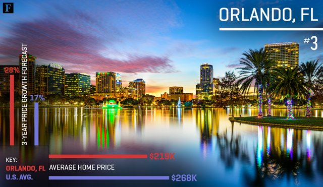 3-OrlandoFL-MobileStory-BestBuyCitiesForHousing-v1