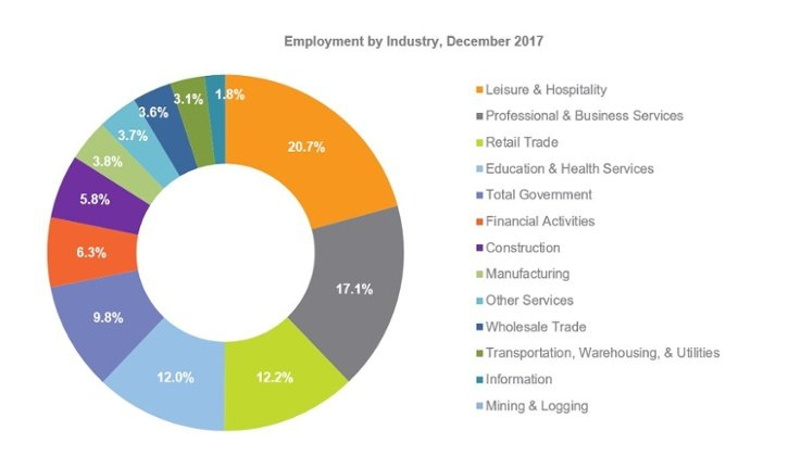 employment-by-industry-december-2017